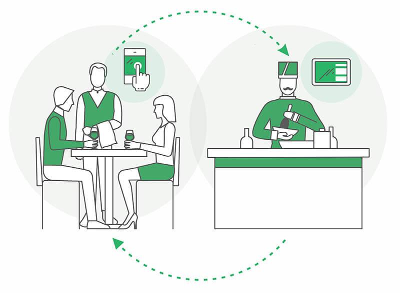 comandas software restaurante